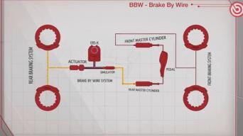 F1 stabdžių sistema